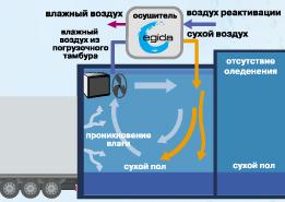 осушитель воздуха сорбционный в морозильном складе