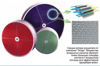 Ротор осушителя воздуха Эгида