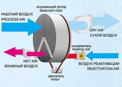 Принцип работы осушителя воздуха Эгида
