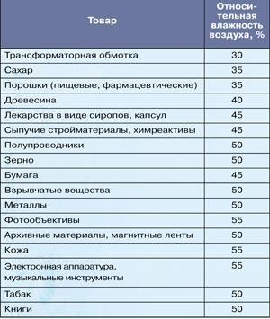 значения рекомендуемой относительной влажности при хранении различных товаров